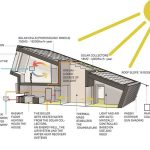 ZEBPilotHouse:AnInterestingEnergy EfficientHouse