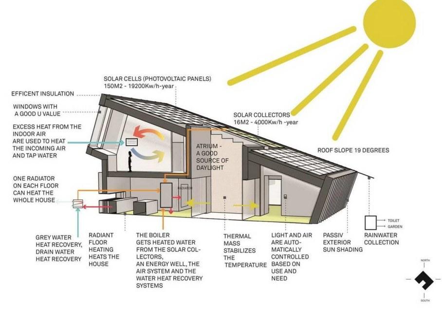 ZEB Pilot House - zero energy house